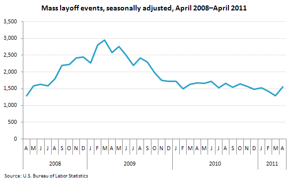 Mass layoff events, seasonally adjusted, April 2008–April 2011