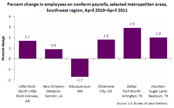 Percent change in employees on nonfarm payrolls, selected metropolitan areas, Southwest region, April 2010–April 2011