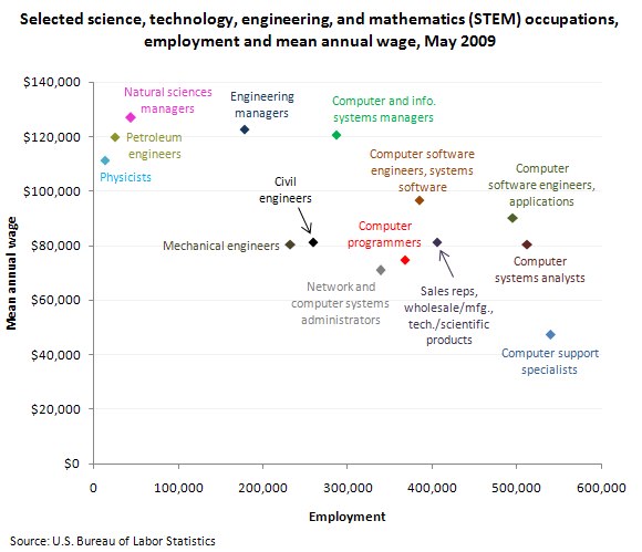 Selected science, technology, engineering, and mathematics (STEM) occupations, employment and mean annual wage, May 2009