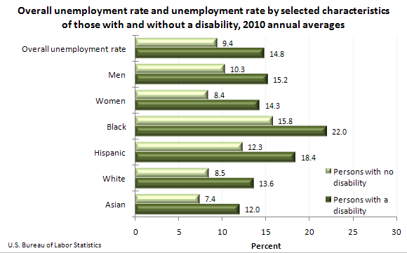 Overall unemployment rate and unemployment rate by selected characteristics of those with and without a disability, 2010 annual averages