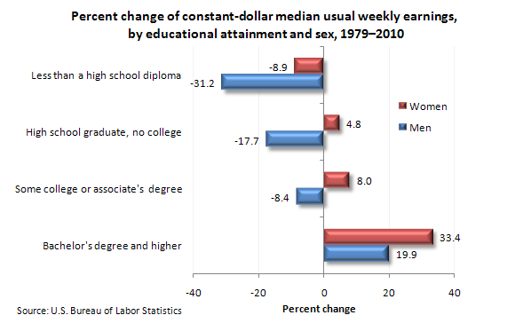 Percent change of constant-dollar median usual weekly earnings, by educational attainment and sex, 1979-2010