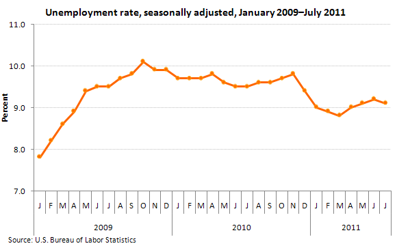 Unemployment rate, seasonally adjusted, January 2009–July 2011