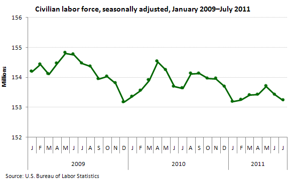 Civilian labor force, seasonally adjusted, January 2009–July 2011