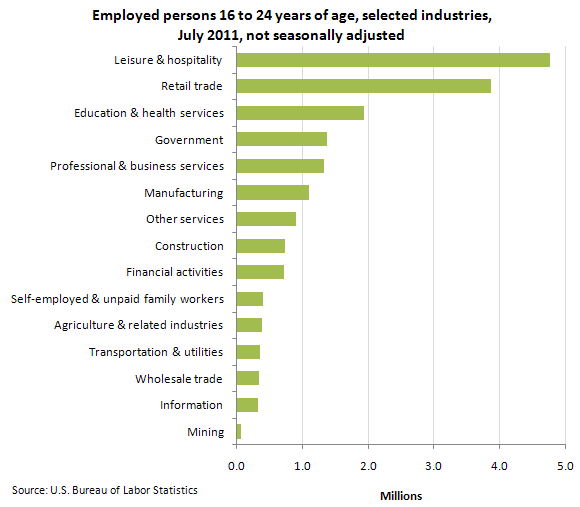 Employed persons 16 to 24 years of age, selected industries, July 2011, not seasonally adjusted