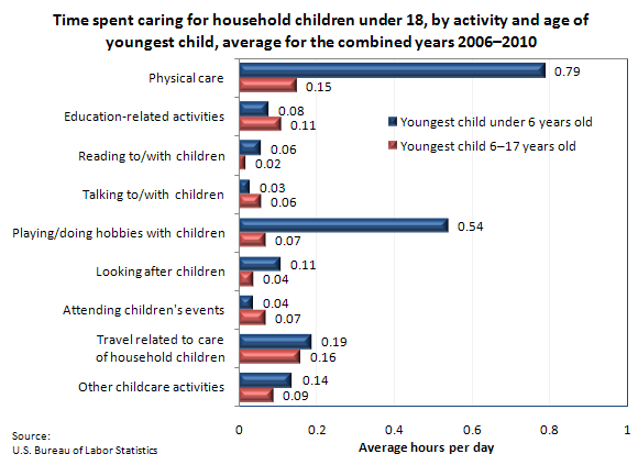 Time spent caring for household children under 18, by activity and age of youngest child, average for the combined years 2006–2010