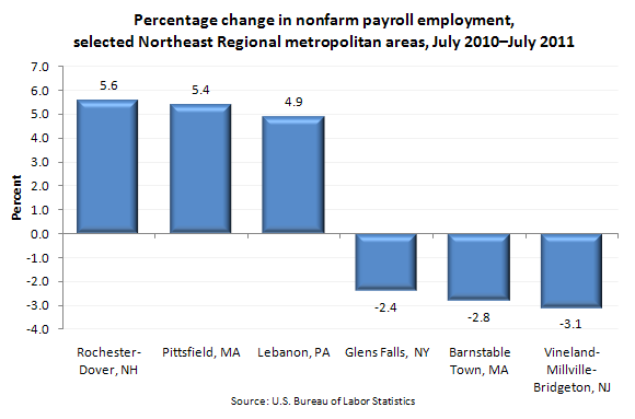 Percentage change in nonfarm payroll employment, selected Northeast Regional metropolitan areas, July 2010–July 2011