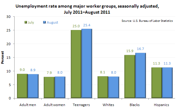 Unemployment rate among major worker groups, seasonally adjusted, July 2011–August 2011