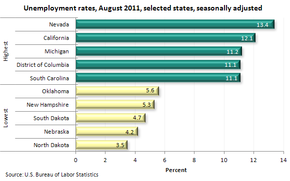 Unemployment rates, August 2011, selected states, seasonally adjusted