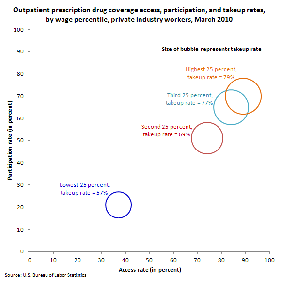 Outpatient prescription drug coverage access, participation, and takeup rates, by wage percentile, private industry workers, March 2010