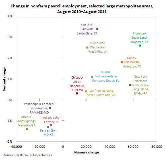 Change in nonfarm payroll employment, selected large metropolitan areas, August 2010–August 2011