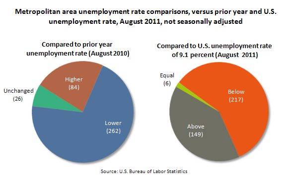 Metropolitan area unemployment rate comparisons, versus prior year and U.S. unemployment rate, August 2011, not seasonally adjusted