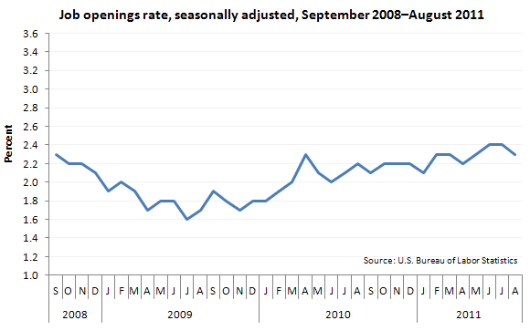 Job openings rate, seasonally adjusted, September 2008–August 2011