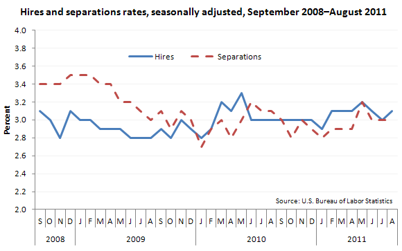 Hires and separations rates, seasonally adjusted, September 2008–August 2011