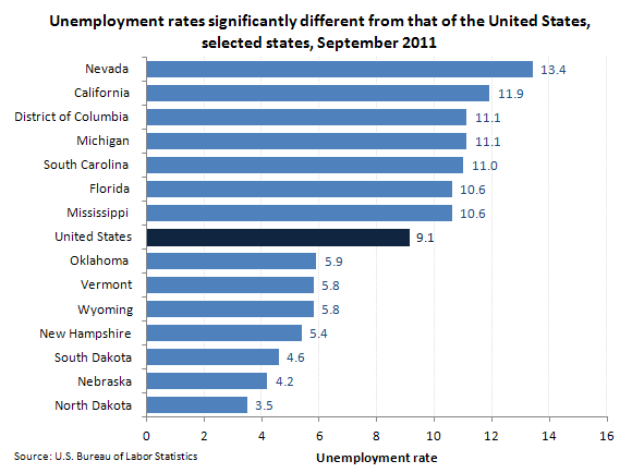 Unemployment rates significantly different from that of the United States, selected states, September 2011