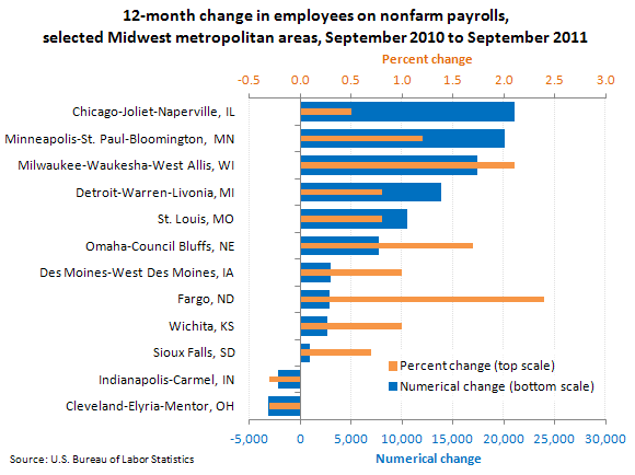 12-month change in employees on nonfarm payrolls, selected Midwest metropolitan areas, September 2010 to September 2011