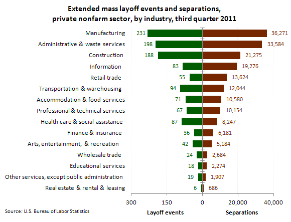Extended mass layoff events and separations third quarter - Traffic planning and design layoffs ...