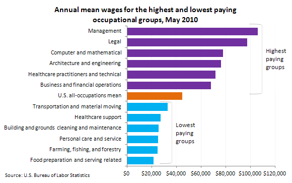 Average Wage For The Highest Paying Occupational Group
