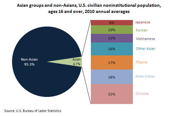 Asian population of 2008 chart