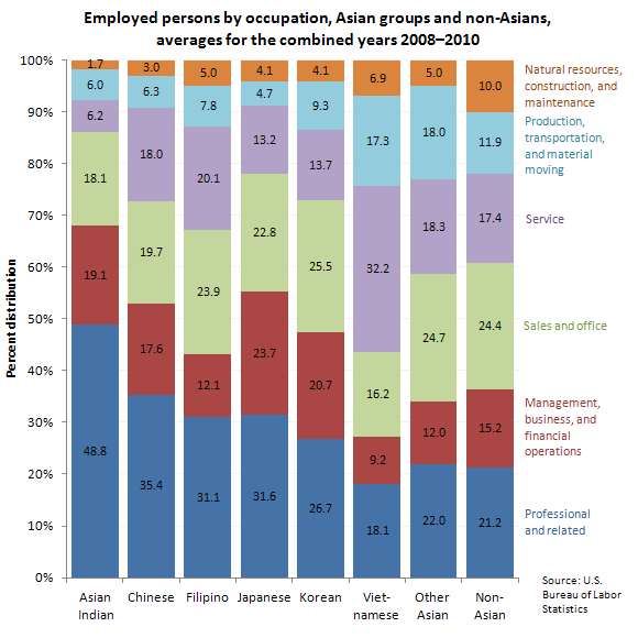 Employed persons by occupation, Asian groups and non-Asians, averages for the combined years 2008-2010