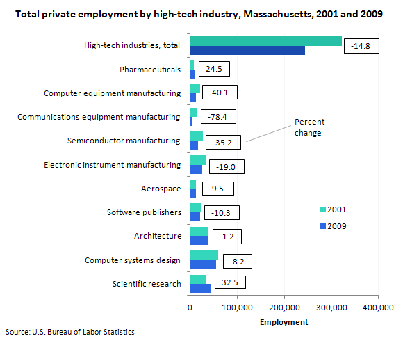 Employment And Wage Trends In High Tech Industries In