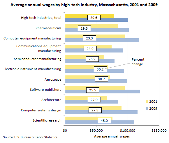 Average annual wages by high-tech industry, Massachusetts, 2001 and 2009