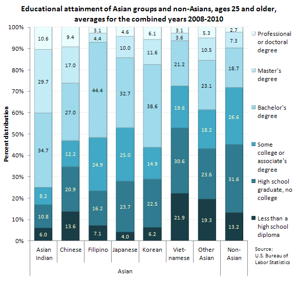 Educational Attainment And Unemployment Among Asians In