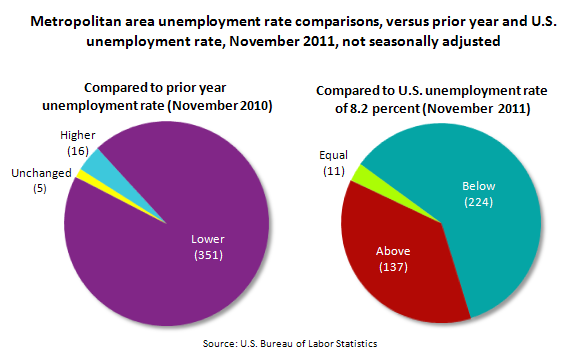 Metropolitan area unemployment rate comparisons, versus prior year and U.S. unemployment rate, November 2011, not seasonally adjusted