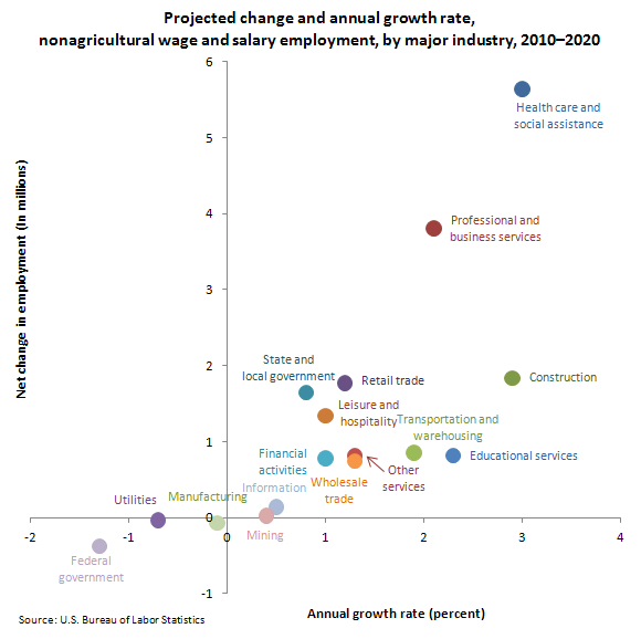 Projected Percentage Increases In Stem Jobs 2010 2020: Employment Projections For Major Industries, 2010–20 : The
