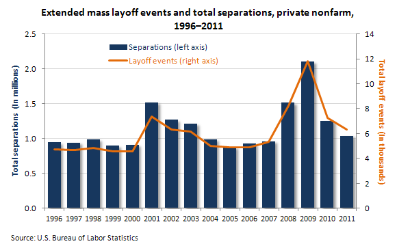 Extended mass layoff events and total separations, private nonfarm, 1996-2011