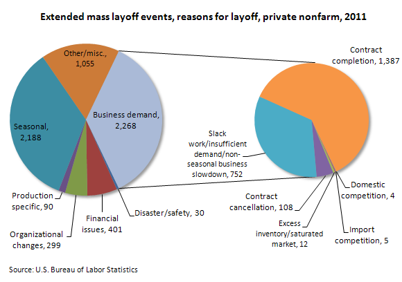 Extended mass layoff events, reasons for layoff, private nonfarm, 2011