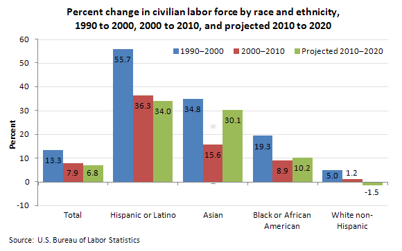 changing us demographics impact on education Brookings now american demographics are shifting rapidly can education and job training keep up thomas young and eric bull tuesday, march 31, 2015.