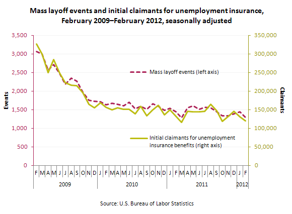 Mass layoff events and initial claimants for unemployment insurance, February 2009–February 2012, seasonally adjusted