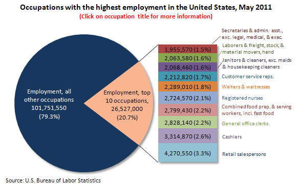 Occupations with the highest employment in the United States, May 2011