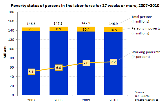 Poverty status of persons in the labor force for 27 weeks or more, 2007–2010