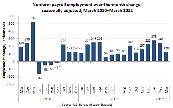 Nonfarm payroll employment over-the-month change, seasonally adjusted, March 2010–March 2012