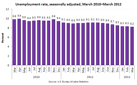 Unemployment rate, seasonally adjusted, March 2010–March 2012