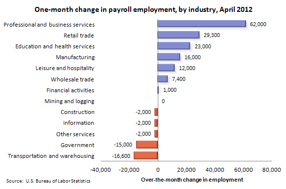 One-month change in payroll employment, by industry, April 2011