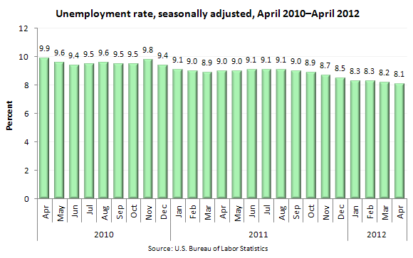 Unemployment rate, seasonally adjusted, April 2010–April 2012