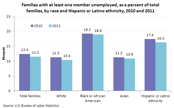 Families with at least one member unemployed, as a percent of total families, by race and Hispanic or Latino ethnicity, 2010 and 2011