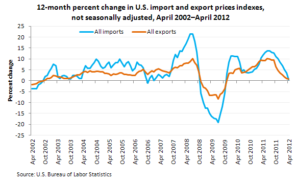 12-month percent change in U.S. import and export prices indexes, not seasonally adjusted, April 2002–April 2012
