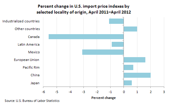Percent change in U.S. import price indexes by selected locality of origin, April 2011–April 2012