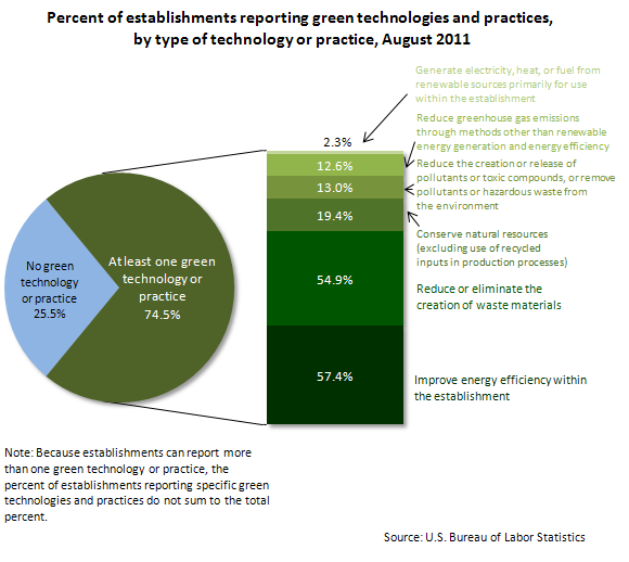 Percent of establishments reporting green technologies and practices, by type of technology or practice, August 2011