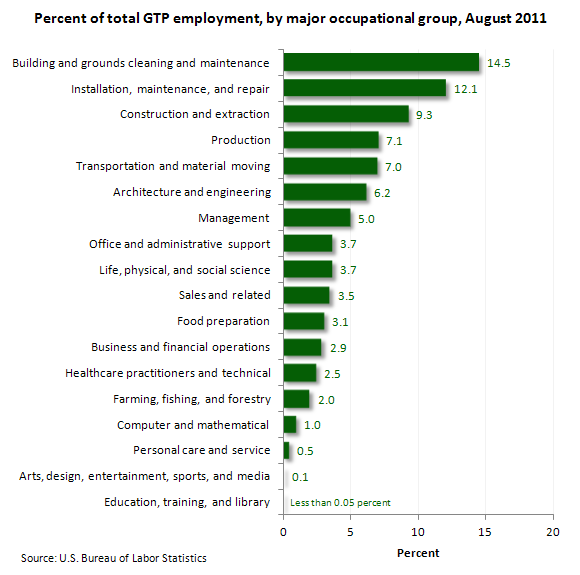 Percent of total GTP employment, by major occupational group, August 2011