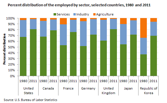 Percent distribution of the employed by sector, selected countries, 1980 and 2011
