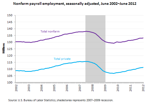 Nonfarm payroll employment, seasonally adjusted, June 2002–June 2012