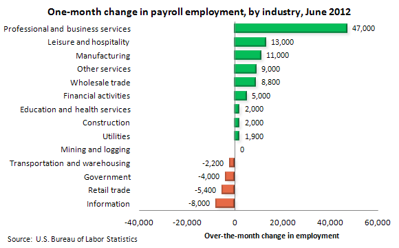 One-month change in payroll employment, by industry, June 2012