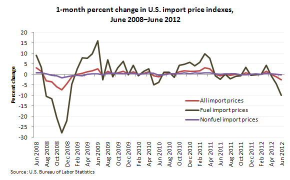 1-month percent change in U.S. import price indexes, June 2008–June 2012