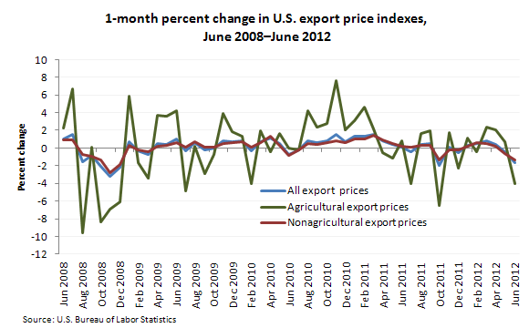 1-month percent change in U.S. export price indexes, June 2008–June 2012
