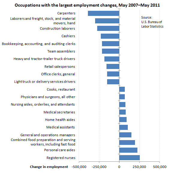 "Employment change for the occupations with the largest employment changes, May 2007€""May 2011"