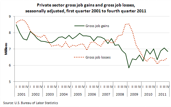 Private sector gross job gains and gross job losses, seasonally adjusted, first quarter 2001 to fourth quarter 2011
